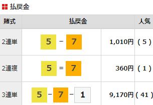 20210209飯塚6Rはずれ